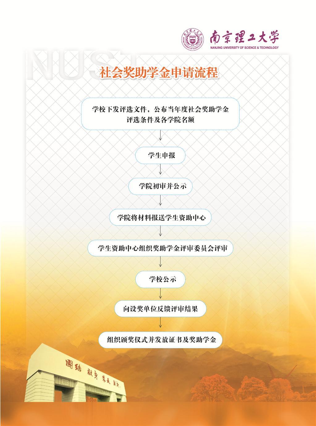 南京理工大学社会奖助学金申请流程